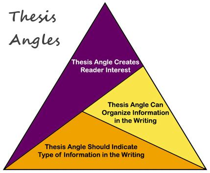Thesis ideas for psychology